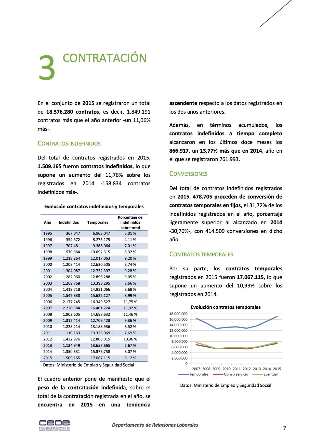 7publications_docs-file-175-analisis-del-mercado-laboral-de-2015