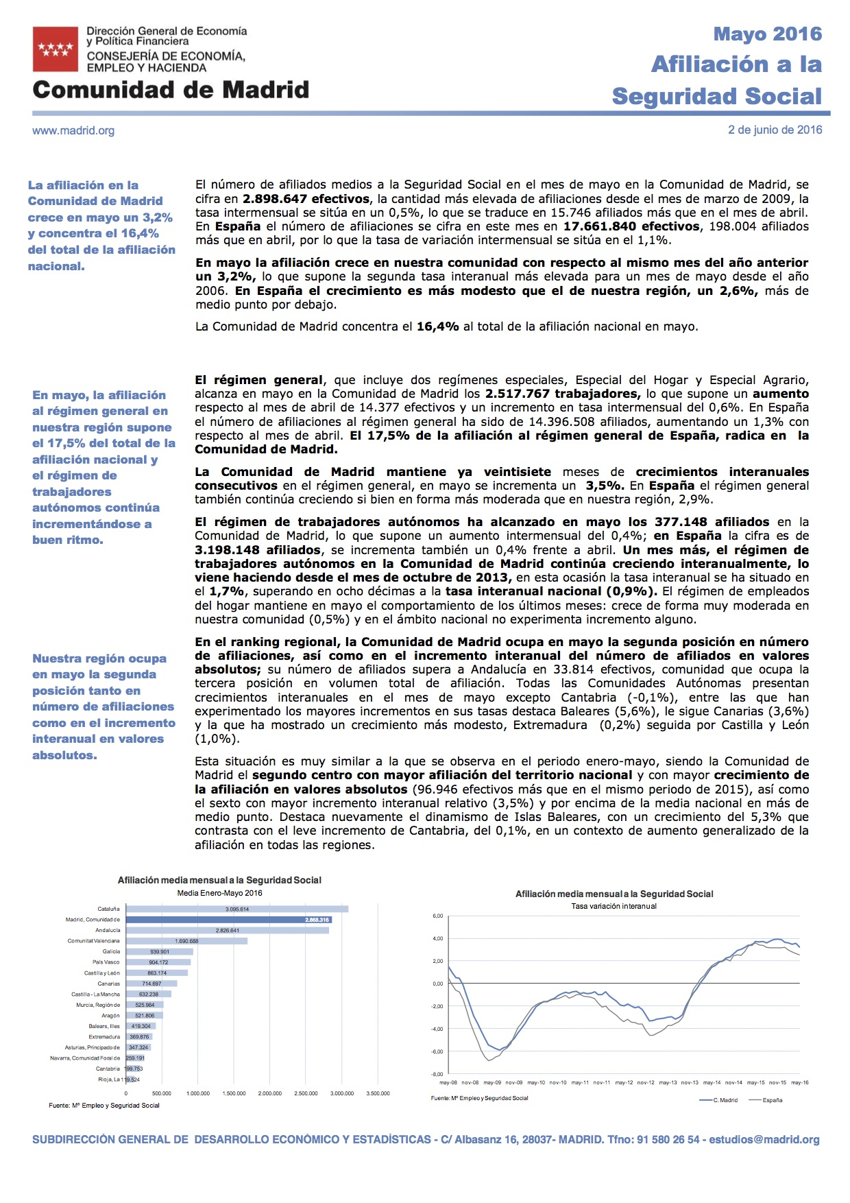 Afiliación a la Seguridad Social 2mayo Comunidad de Madrid