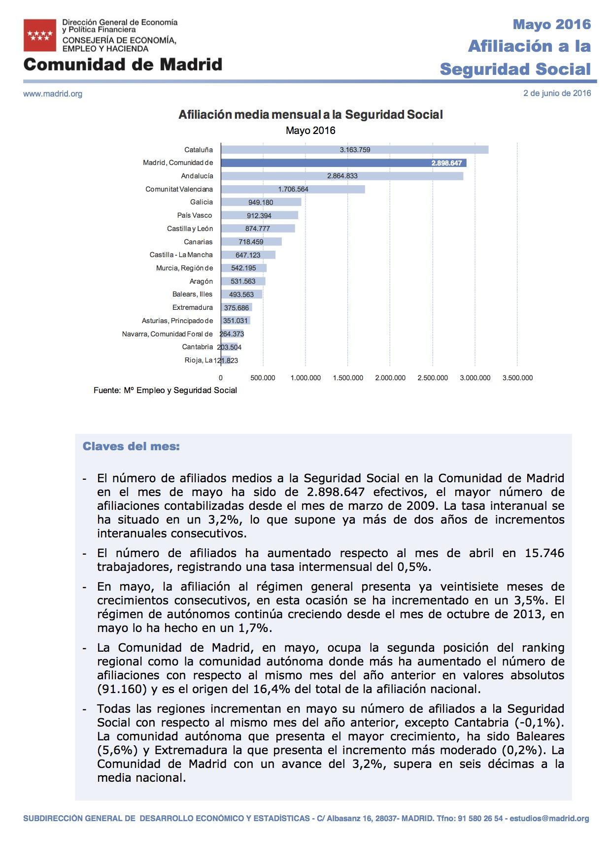 Afiliación a la Seguridad Social mayo Comunidad de Madrid