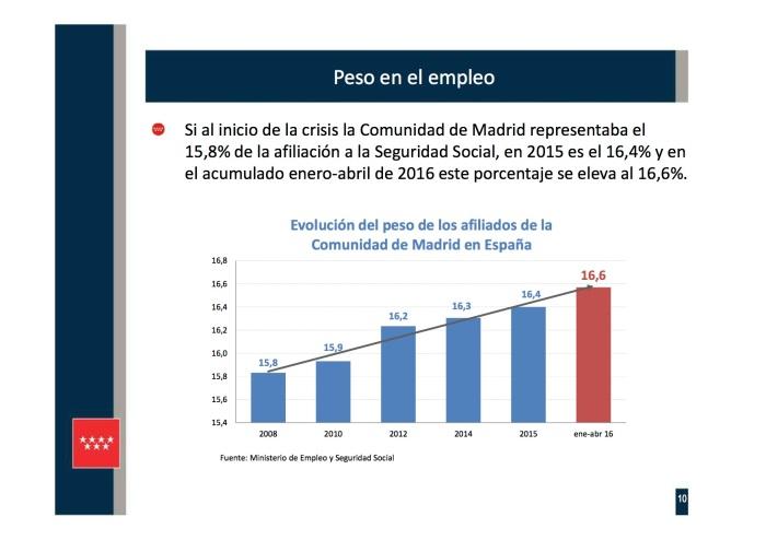 Presentación 10 PIB REGIONAL I TR 2016