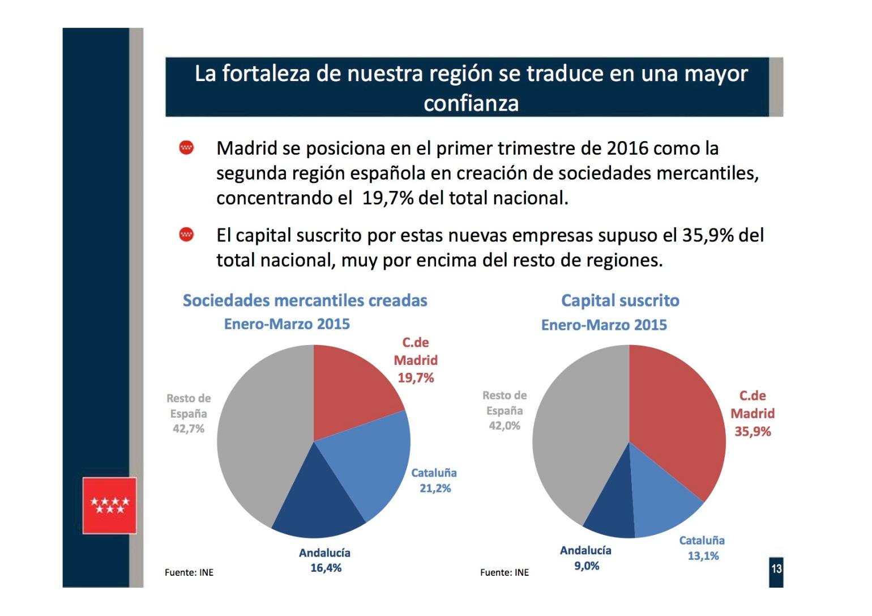 Presentación 13 PIB REGIONAL I TR 2016