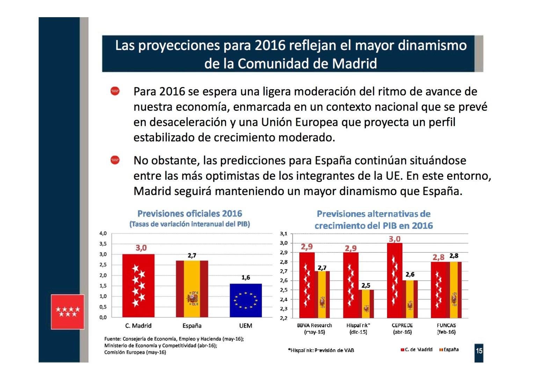Presentación 15 PIB REGIONAL I TR 2016