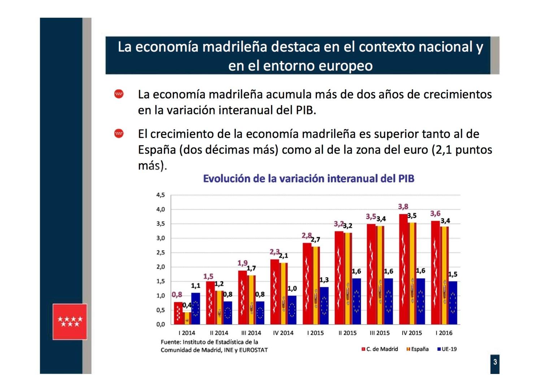 Presentación 3 PIB REGIONAL I TR 2016