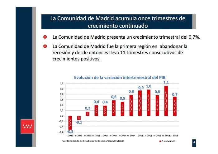 Presentación 4 PIB REGIONAL I TR 2016