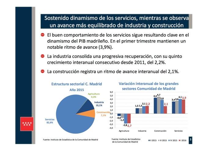 Presentación 5 PIB REGIONAL I TR 2016