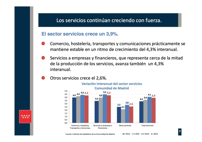 Presentación 6 PIB REGIONAL I TR 2016