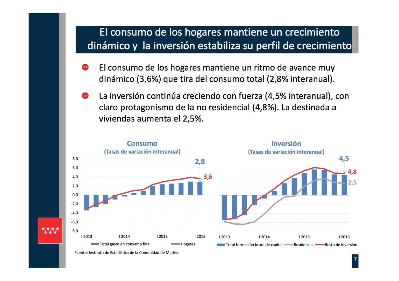 Presentación 7 PIB REGIONAL I TR 2016